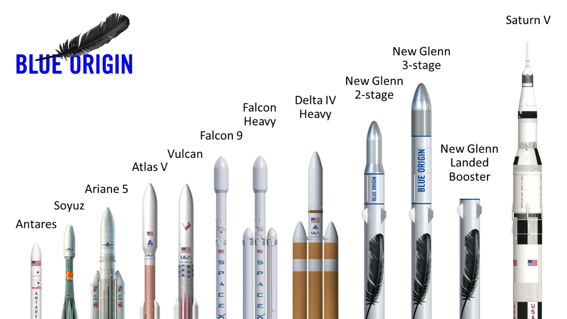 Blue Origin's newly announced New Glenn rockets will feature reusable first stages, and the two-stage and three-stage versions will be 270 feet (82 meters) and 313 feet (95 m) tall, respectively.