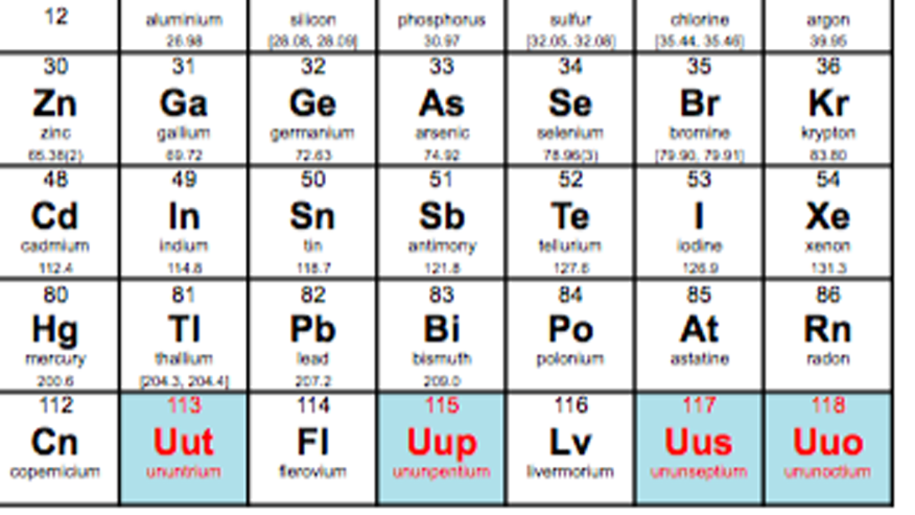 Four New Elements Added To Periodic Table Fox News