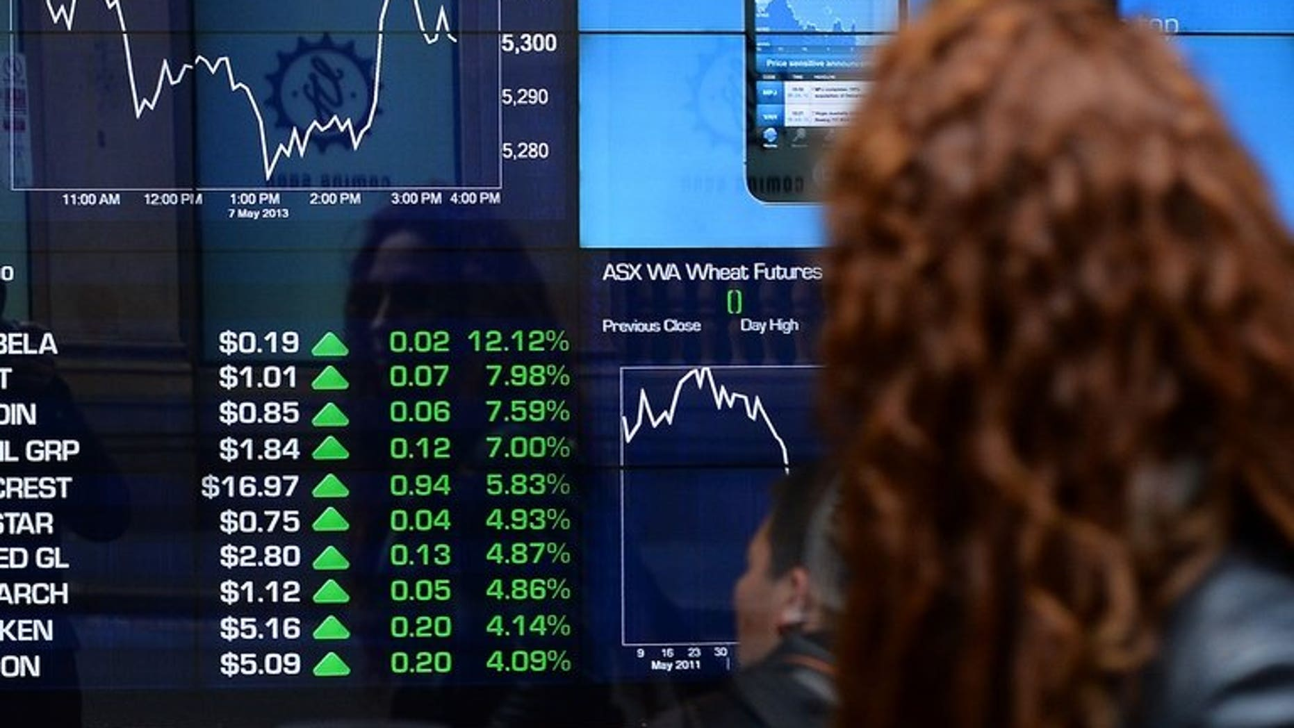 This file photo shows an electronic screen at the Australia Stocks Exchange, in Sydney, on May 7, 2013. An anti-coal activist was charged on Tuesday with issuing a fake press release that temporarily wiped more than Aus$300 million from the share price of Australia's Whitehaven Coal.