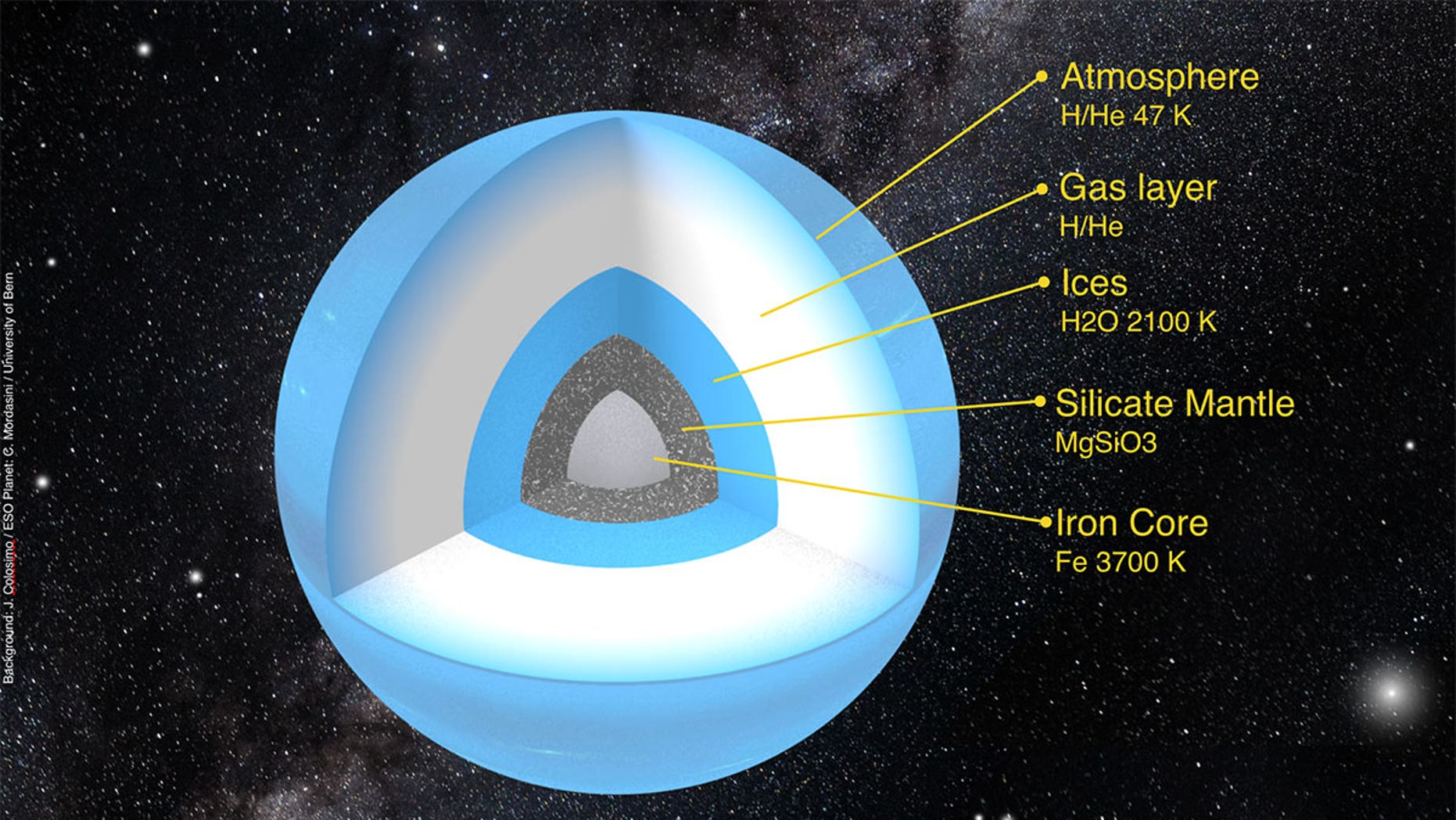 The possible internal structure of Planet Nine, a large world hypothesized to exist far beyond the orbit of Pluto.