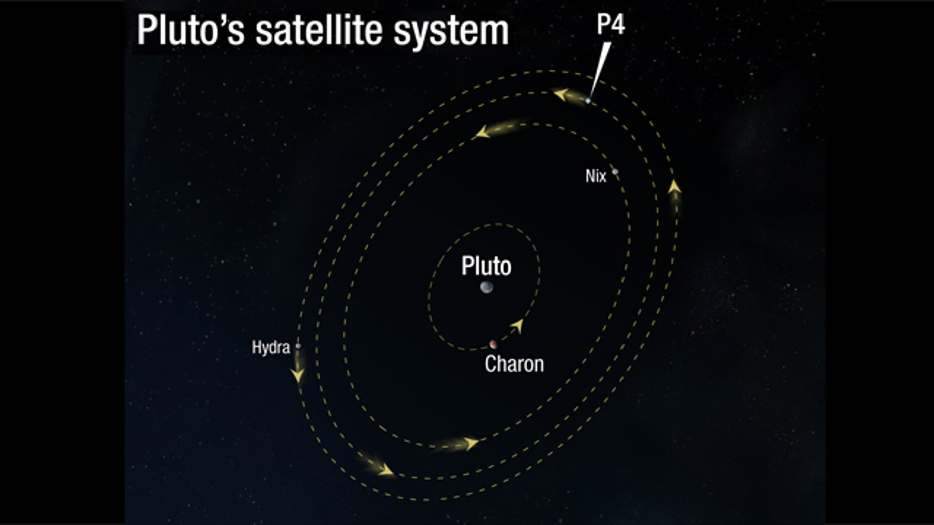 Illustration of the Pluto Satellite System orbits with newly discovered moon P4 highlighted.
