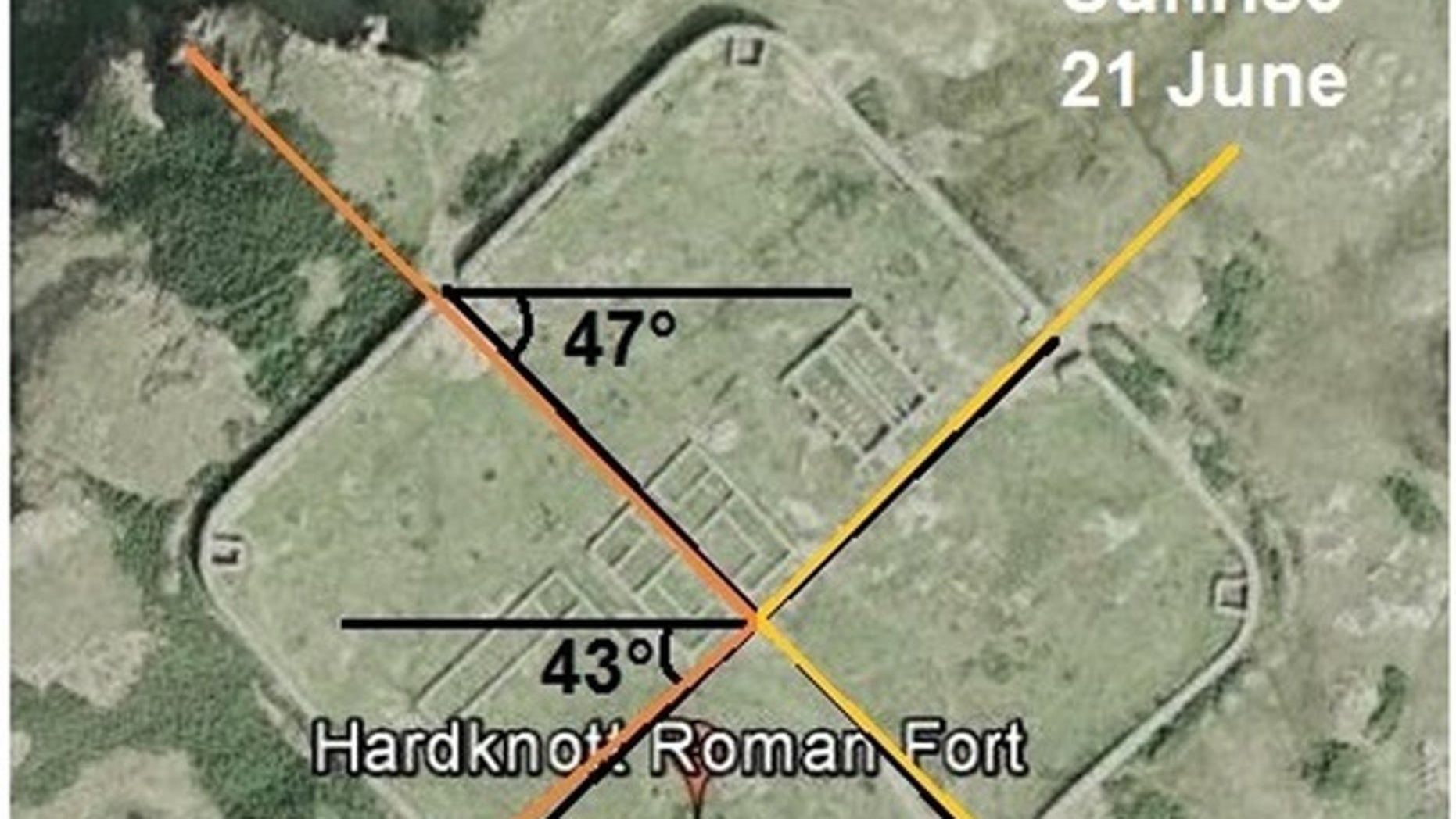 The ruins of the Roman fort in Britain by Hardknott Pass are roughly aligned with the light of the solstice sun.