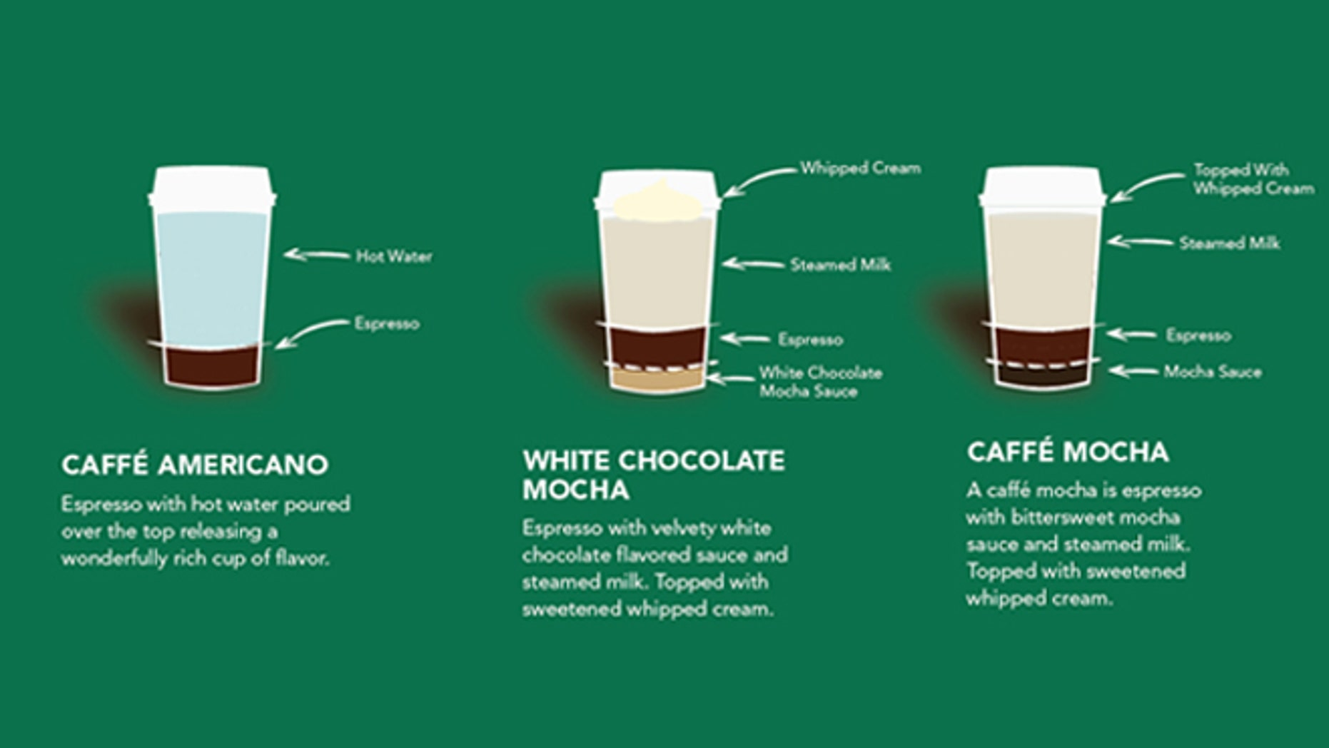 What's in your favorite Starbucks coffee drink?