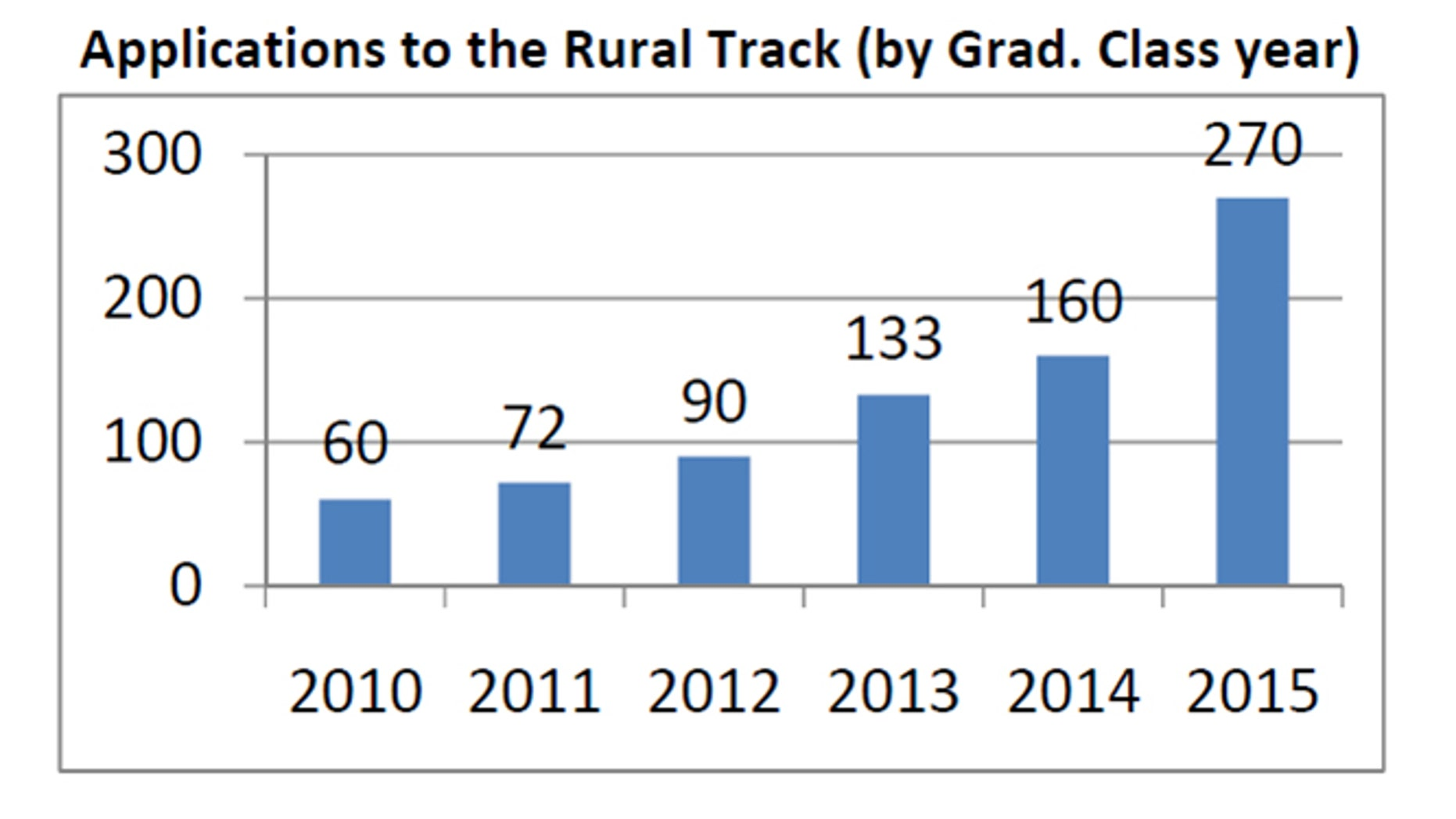 Student applying to the University of Colorado Medical School's rural track program has soared, according to this chart which shows applicants based on their projected graduation year.