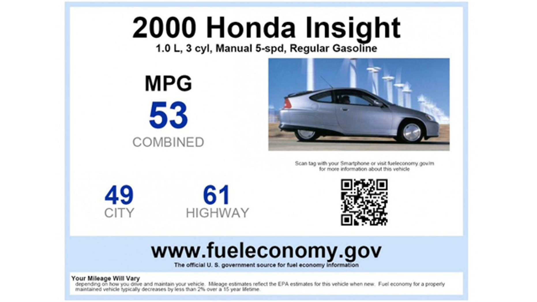 Fuel Economy Window Stickers Now Available For Used Cars Fox News