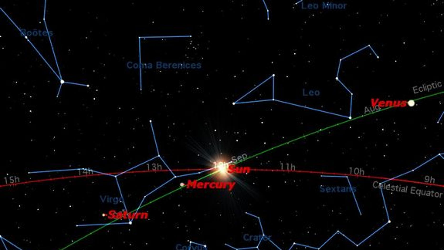 On Saturday, Sept. 22, the sun crosses the celestial equator heading south. This is the autumnal equinox in the northern hemisphere and the vernal equinox in the southern hemisphere.