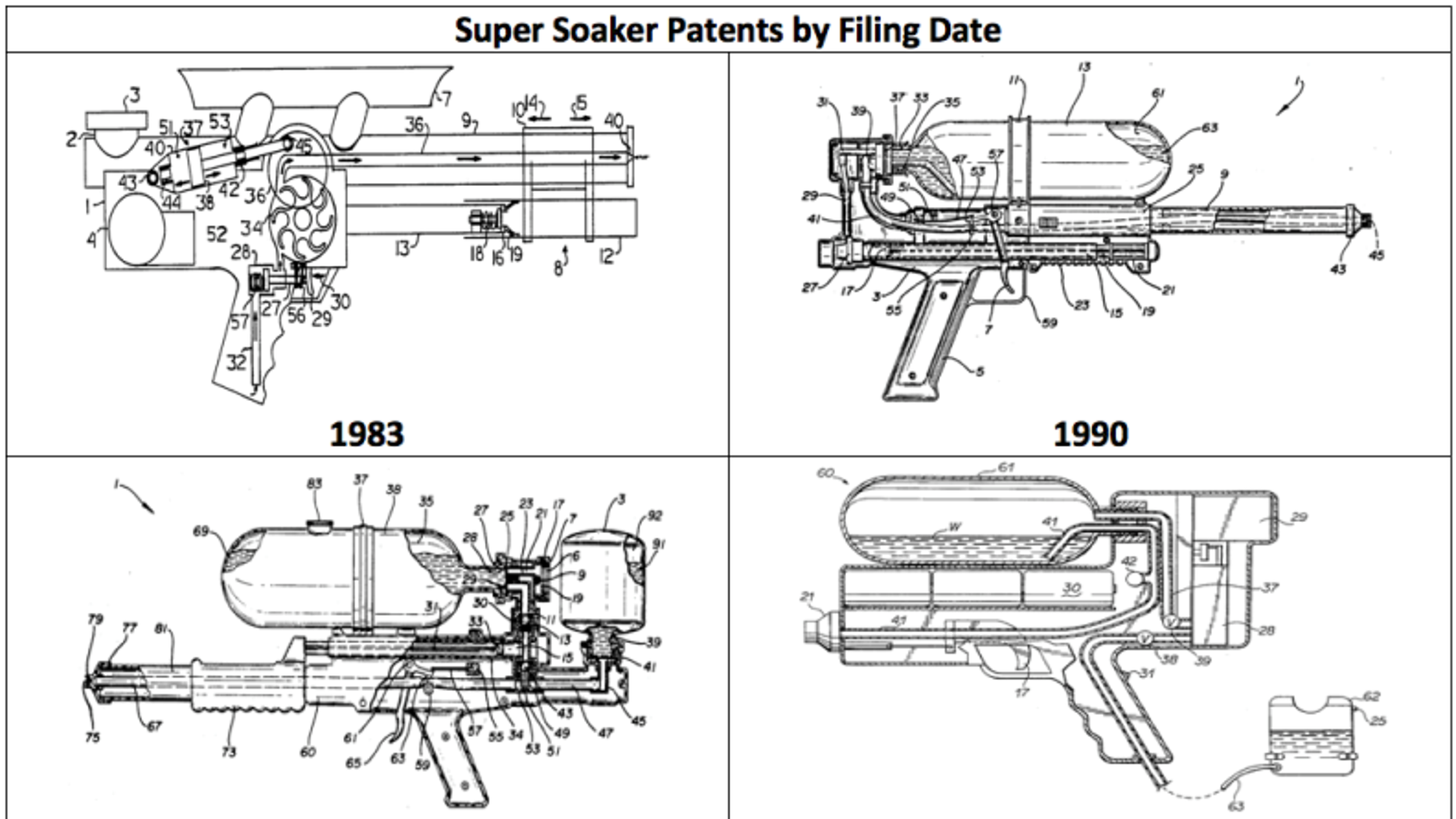 Super Soaker Patents by Filing Date