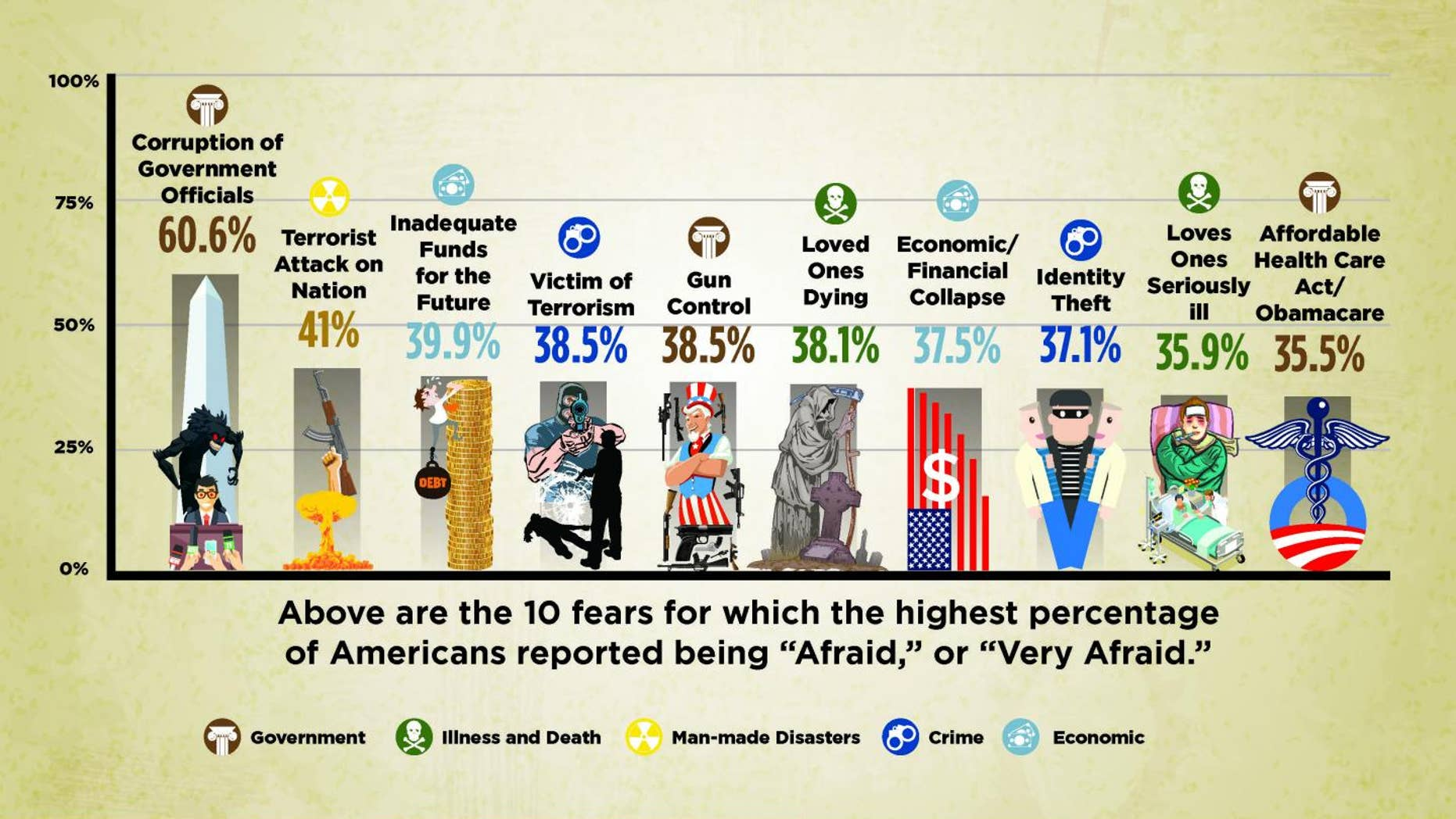 A 2016 survey of American fears found that Americans are most spooked by government corruptionn and terrorism, with canonical fears of ghosts and zombies much less common.