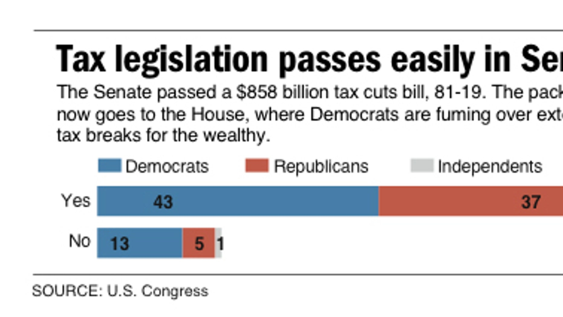 Graphic shows voting results on Senate tax cuts bill. (AP)