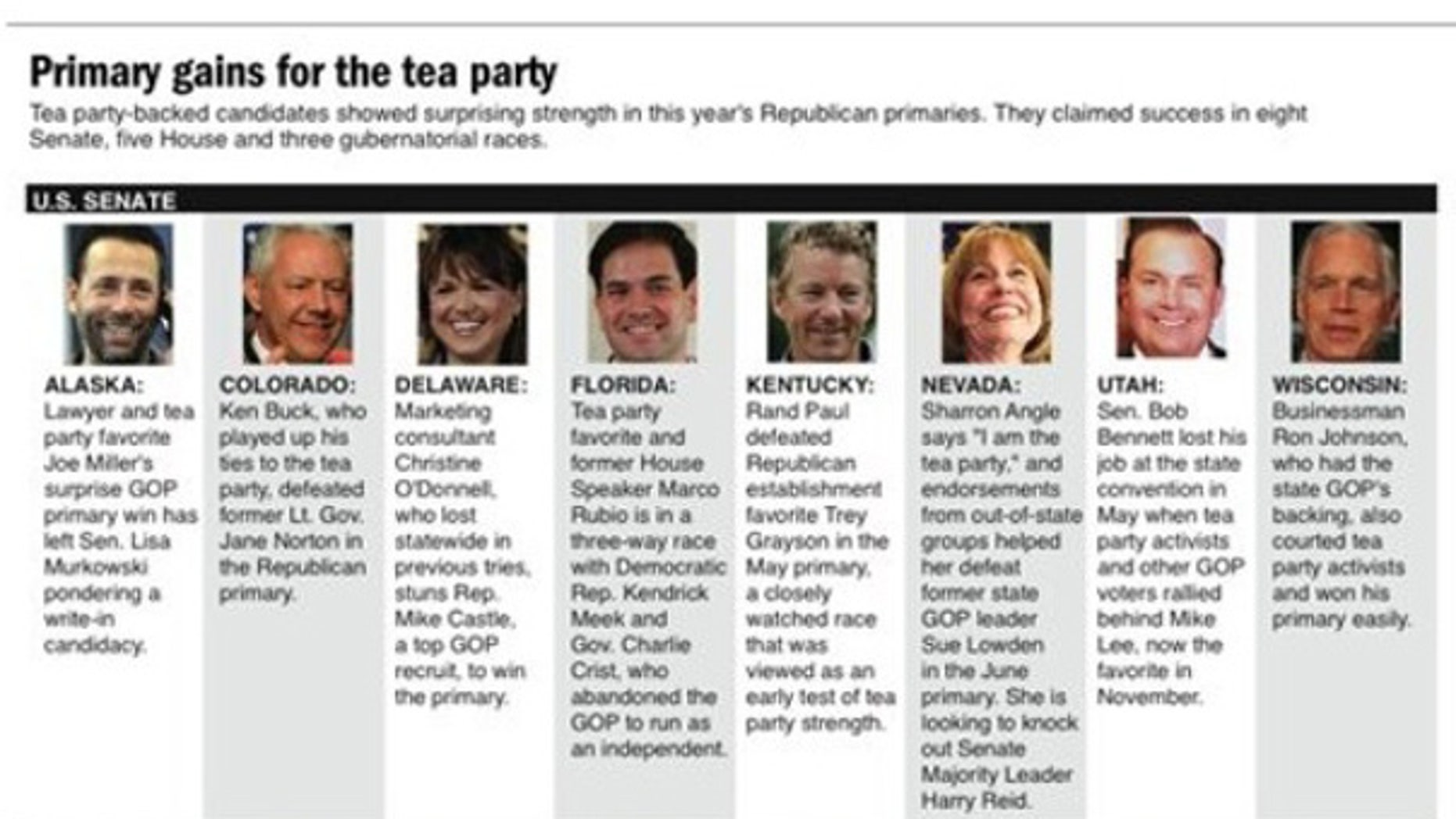 A list of tea party candidates who won primaries