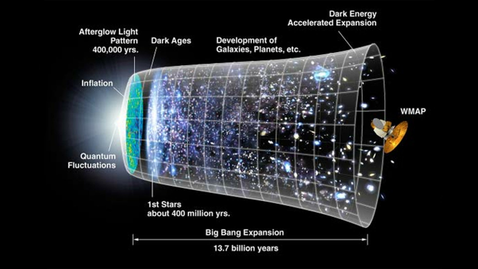 This graphic shows a timeline of the universe based on the Big Bang theory and inflation models.