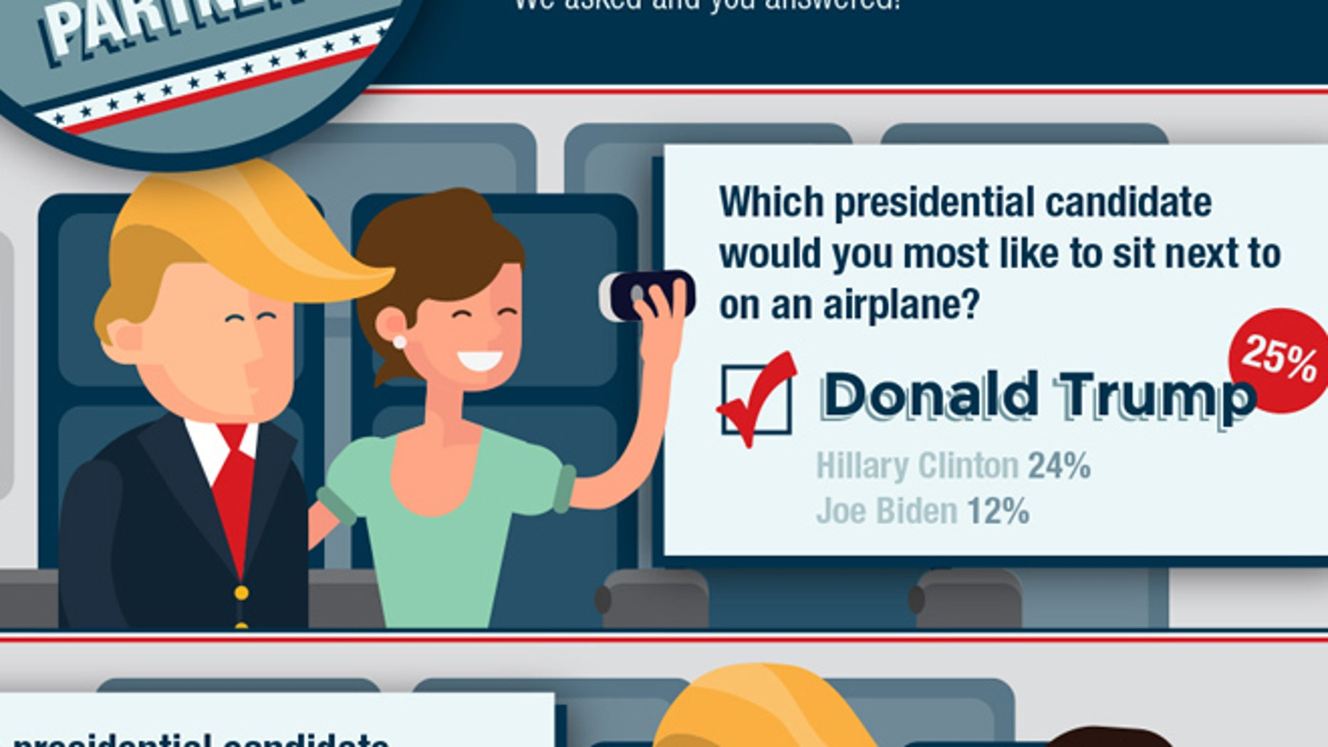 Americans think Trump would be a great travel companion.