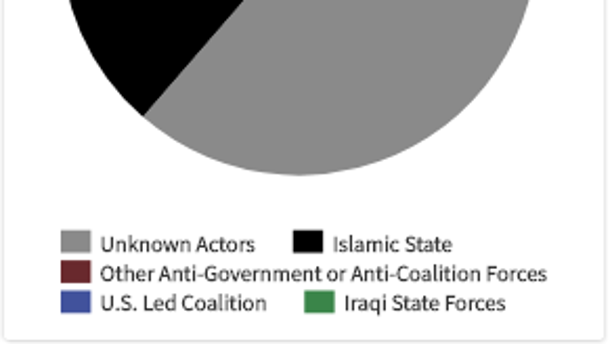 Iraqi civilian deaths by responsible party