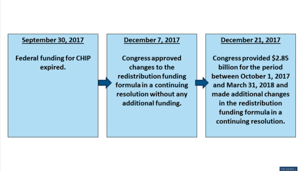 Federal funding for the Children's Health Insurance Program expired in September. Congress passed a short-term fund before the Christmas holiday.