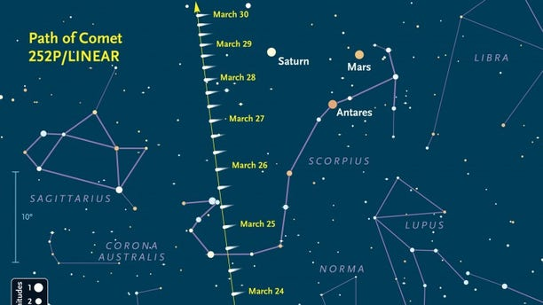 Use this chart to help you find Comet 252P/LINEAR at least 1½ hours before sunrise in late March. The area of sky shown is close to the southern horizon for observers at mid-northern latitudes. Symbols show the comet's location every 8 hours along its track; those with dates are plotted for 4 a.m. Eastern Daylight Time (8h Universal Time) on that date. The comet will likely appear as a soft round glow with a bright center and now tail. The 10° scale bar at far left is about the width of your clenched fist at arm's length, and the faintest stars shown are magnitude 5½ (visible from a dark site free of light pollution).