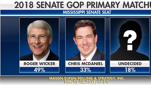 Mississippi State Senator Chris McDaniel (right) announced his bid to replace U.S. Senator Roger Wicker, R-Miss., (left). The 2018 Mississippi GOP Primary will be held on June 5.