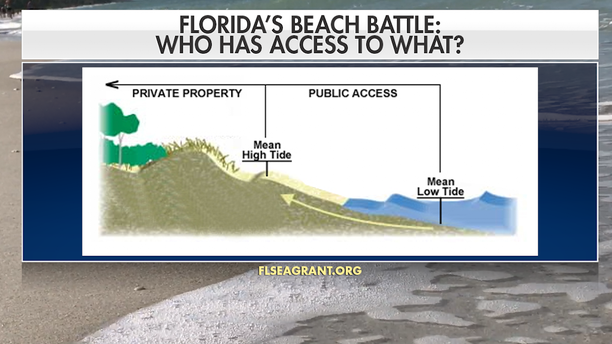 """""""The ongoing erosion along Florida's coastline means that landowners are more aware...and perhaps are becoming more aggressive and assertive about what they think are their rights."""" - University of Florida Law Professor Alyson Flournoy"""