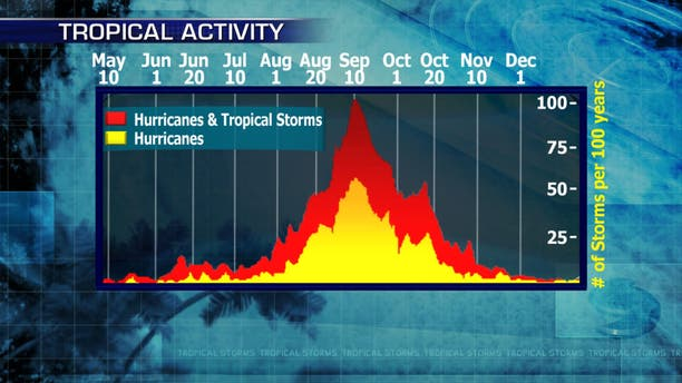 Tropical activity for the Atlantic hurricane seasons peaks in September.
