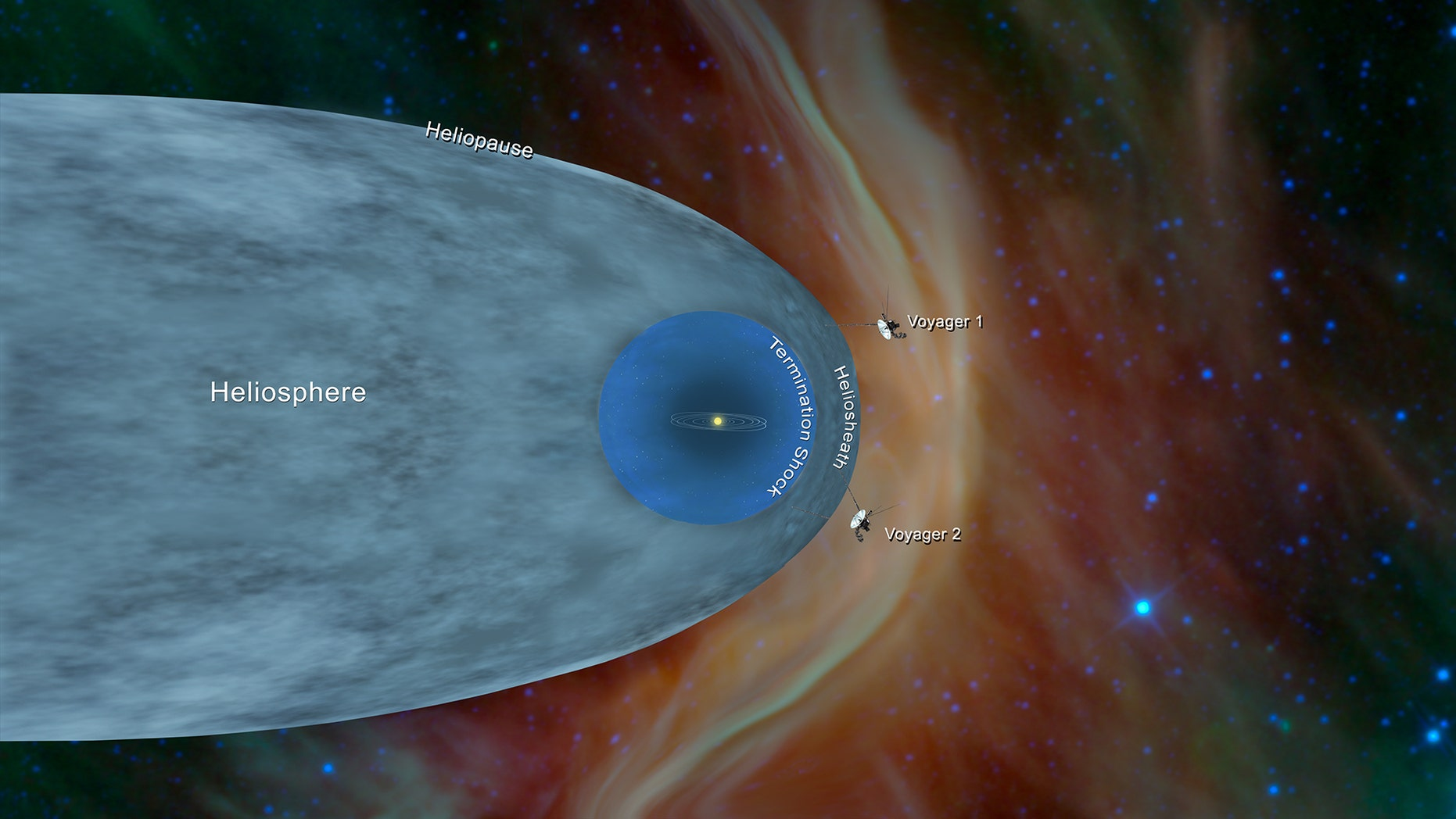 This illustration shows the position of NASA's Voyager 1 and Voyager 2 probes outside of the heliosphere a protective bubble created by the Sun that extends well past the orbit of Pluto