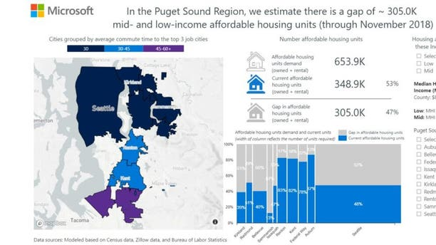 Microsoft committed $500 million to address the affordable housing crisis in Seattle.