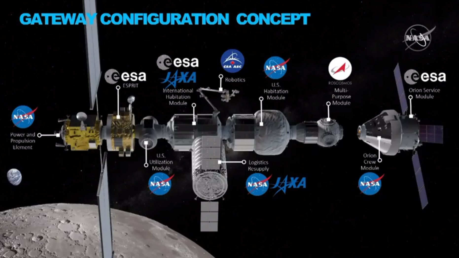 """An """"aspirational"""" glimpse at potential partner participation in NASA's Lunar Gateway."""