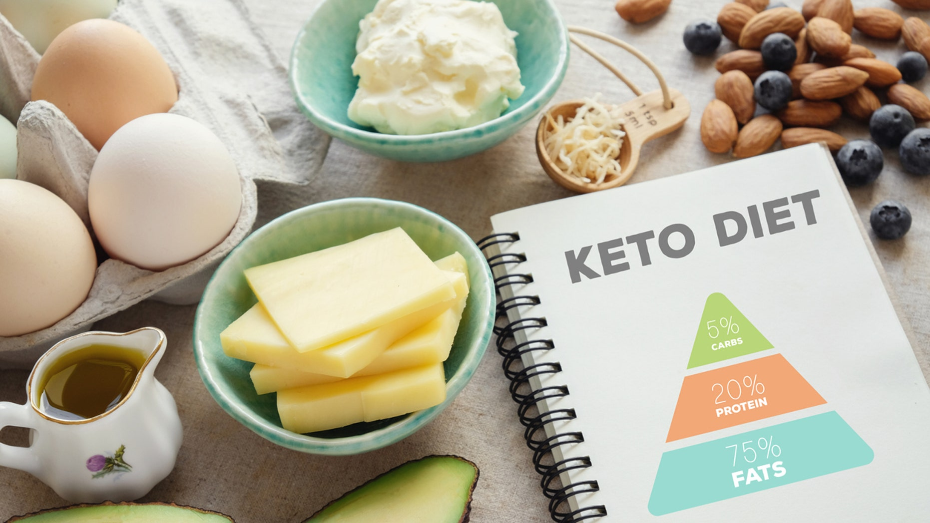 People following the keto diet aim to eat 75 percent of their calories from fat, 20 percent from protein, and 5 percent from carbohydrates.