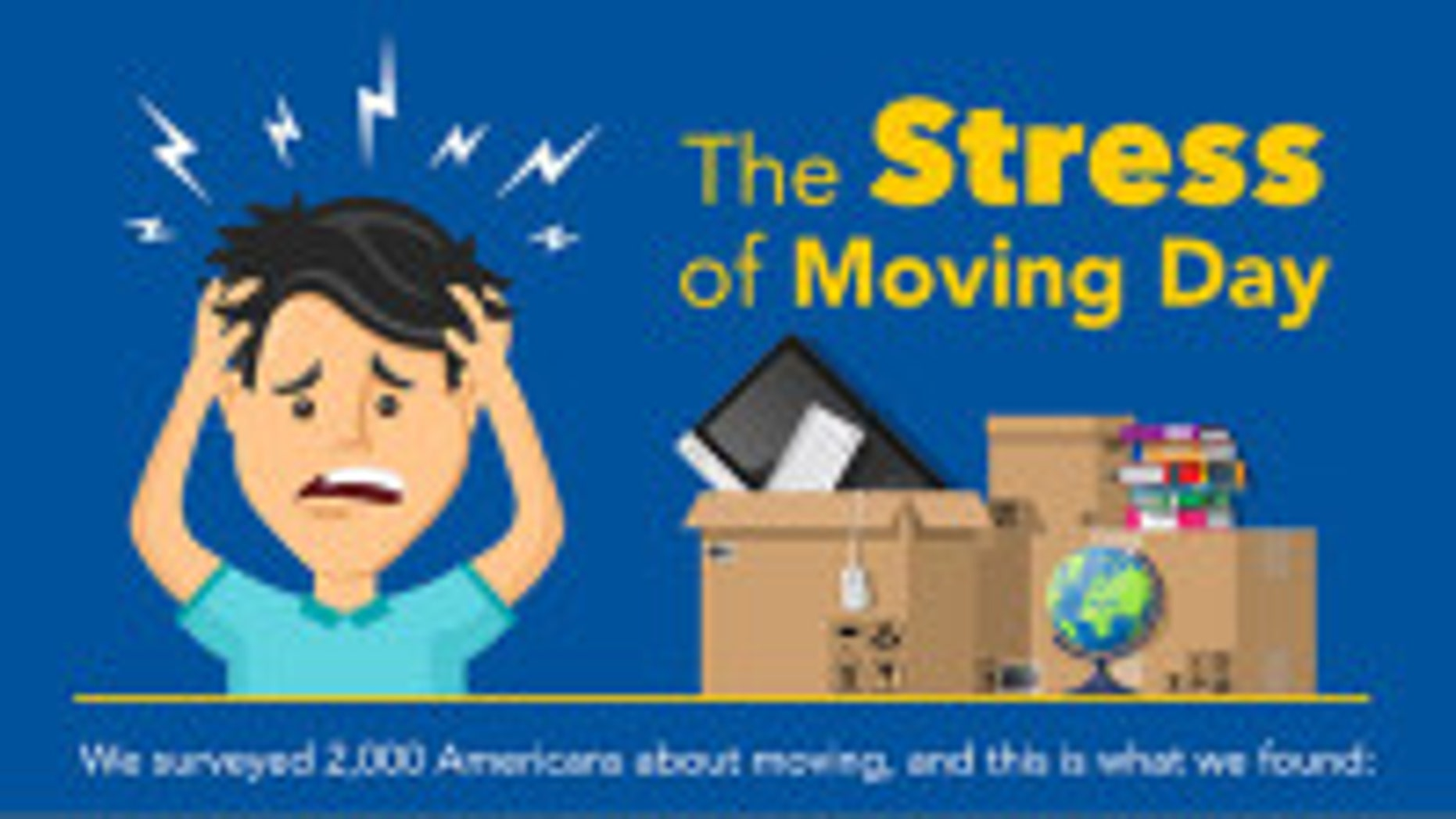 In fact, about one in five Americans (23 percent) think that moving is more stressful than planning a wedding, according to new research. Twenty-seven percent think it's more stressful than a job interview, and more than one in 10 (13 percent) even go as far as to say it's more stressful than a week in jail.