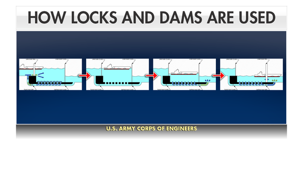 This graphic shows how a properly functioning lock and dam works. The system helps maintain a nine-foot channel along the river to help the barges move through bodies of water that are at different heights similar to an elevator.