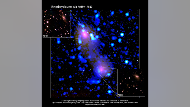 Galaxy clusters Abell 0399 and Abell 0401, with the radio ridge that connects them.