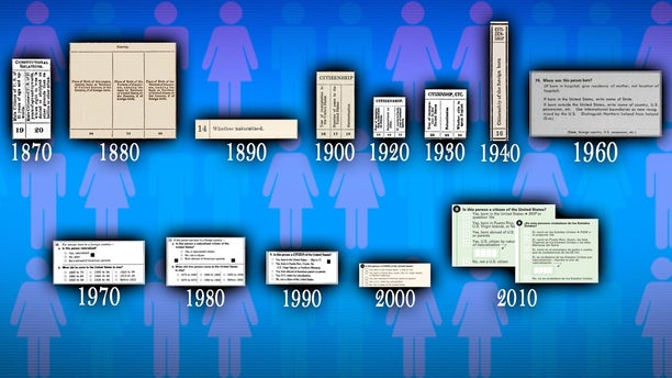 Census Bureau citizenship questions from 1870 to 2010