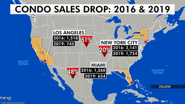 Looking at the months January through September, in Miami, 1,260 units sold in 2016. This year, just 654 units sold, representing a 48 percent sales decrease. In New York, in 2016 there were 2,141 units sold. This year, only 1,724 units were sold, showing an almost 20 percent drop in sales. Luxury condos in Los Angeles had a sales count of 1,518 in 2016. That dropped to 745 this year, showing a 51 percent drop in sales.