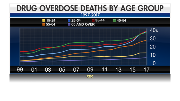 The increases in overdose deaths have been marked across all age groups.