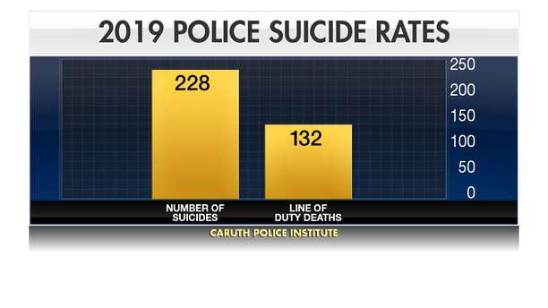 According to Blue H.E.L.P. and the Caruth Police Institute, 228 officers died by suicide in 2019, more than double the number of officers killed in the line of duty.