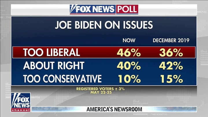 Fox News poll shows growing number of Americans view Biden as 'too liberal'