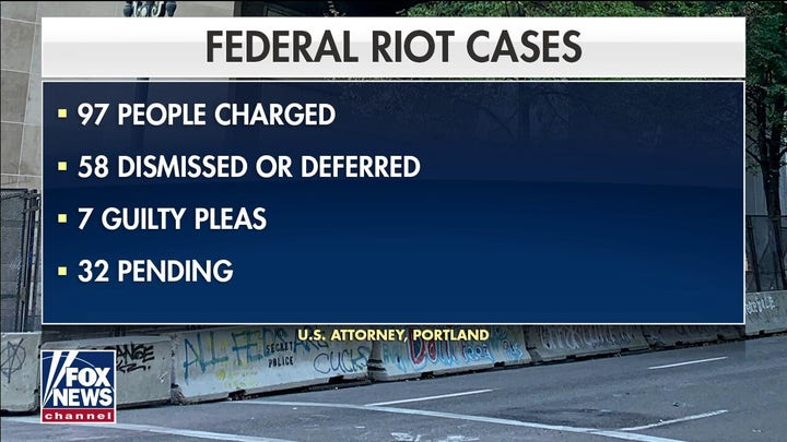 Most Portland riot suspects won't face charges, US attorney says