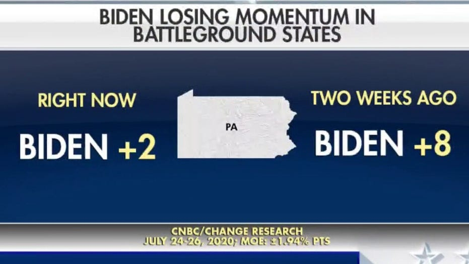 Poll: Joe Biden's lead over President Trump dwindles in battleground states