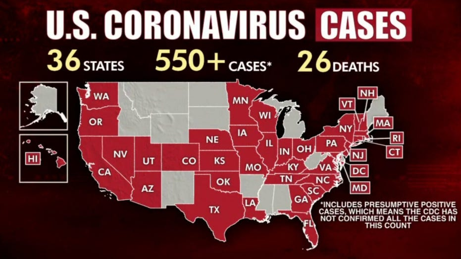 Coronavirus outbreak spreads to at least 36 states