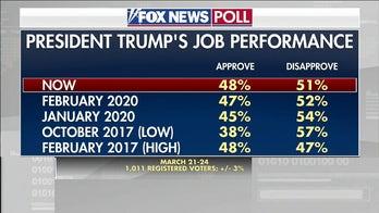Fox News Poll: Trump Approval, Economy Concerns