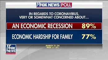 Fox News Poll: Nearly 9 in 10 concerned about a recession