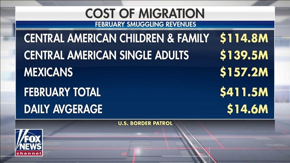 Smugglers exploit border policies of Biden administration