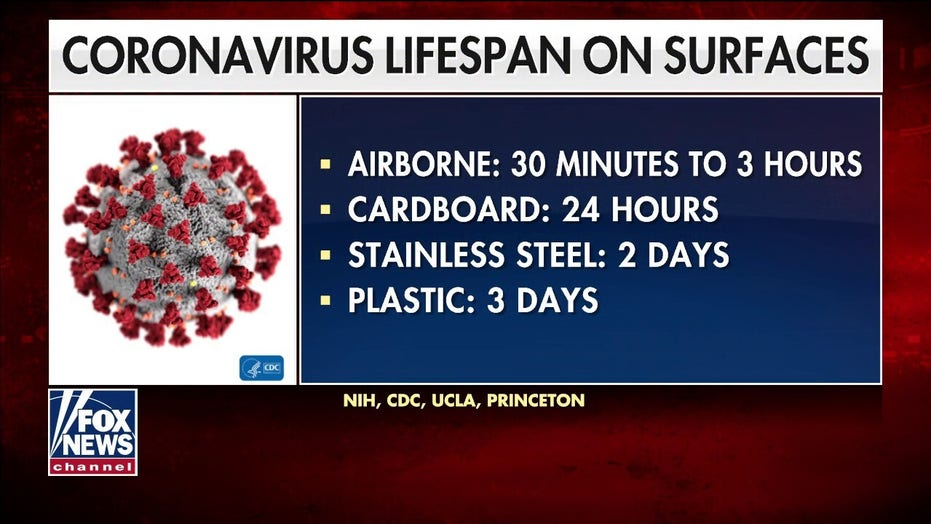 New study details lifespan of coronavirus in air, on surfaces