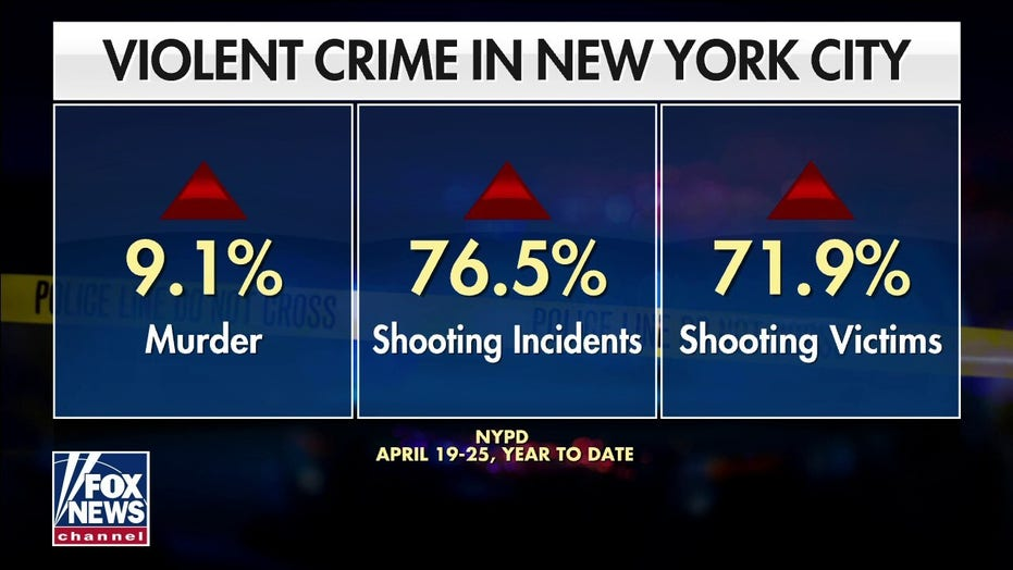 NYC sees surge in violent crime as liberal politicians 'tie hands of police'