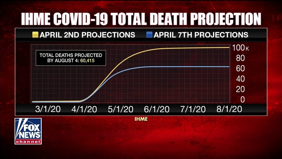Key projection model revises US coronavirus death toll downward