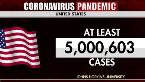 US surpasses 5M coronavirus cases