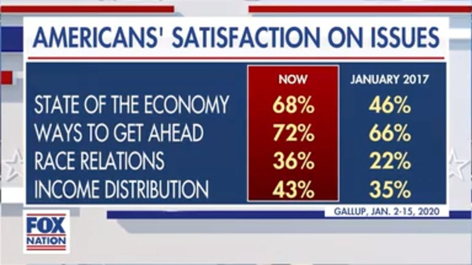 Stuart Varney touts poll showing Americans more satisfied with lives under President Trump