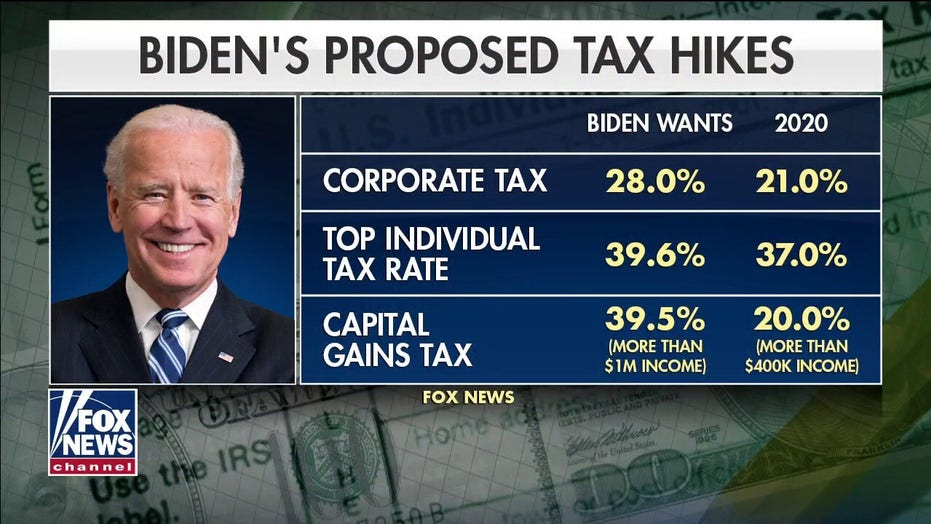 Biden reportedly set to propose $3 trillion in tax hikes