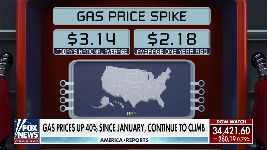 Gas prices up 40% since January and continue to climb