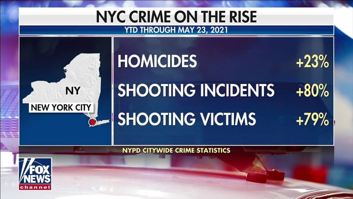 New York crime spike 'direct result' of Cuomo's 'far-left agenda': GOP lawmaker