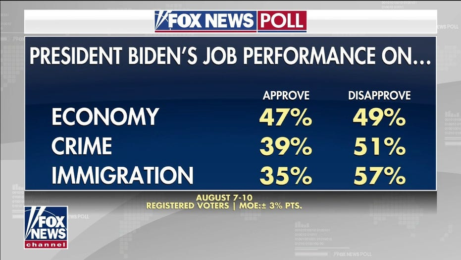 Fox News Poll: High concern about crime and illegal immigration, two of Biden's weak spots