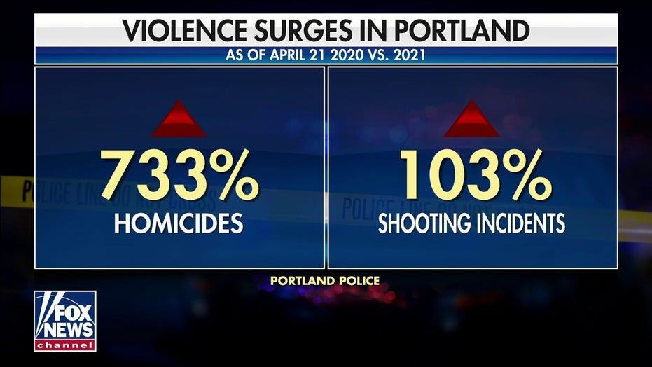 Portland police seeking 5 teen suspects behind brazen broad daylight attacks
